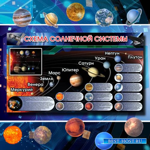 Яркий плакат в школу - Солнечная система